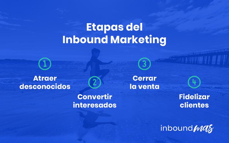 etapas inbound marketing